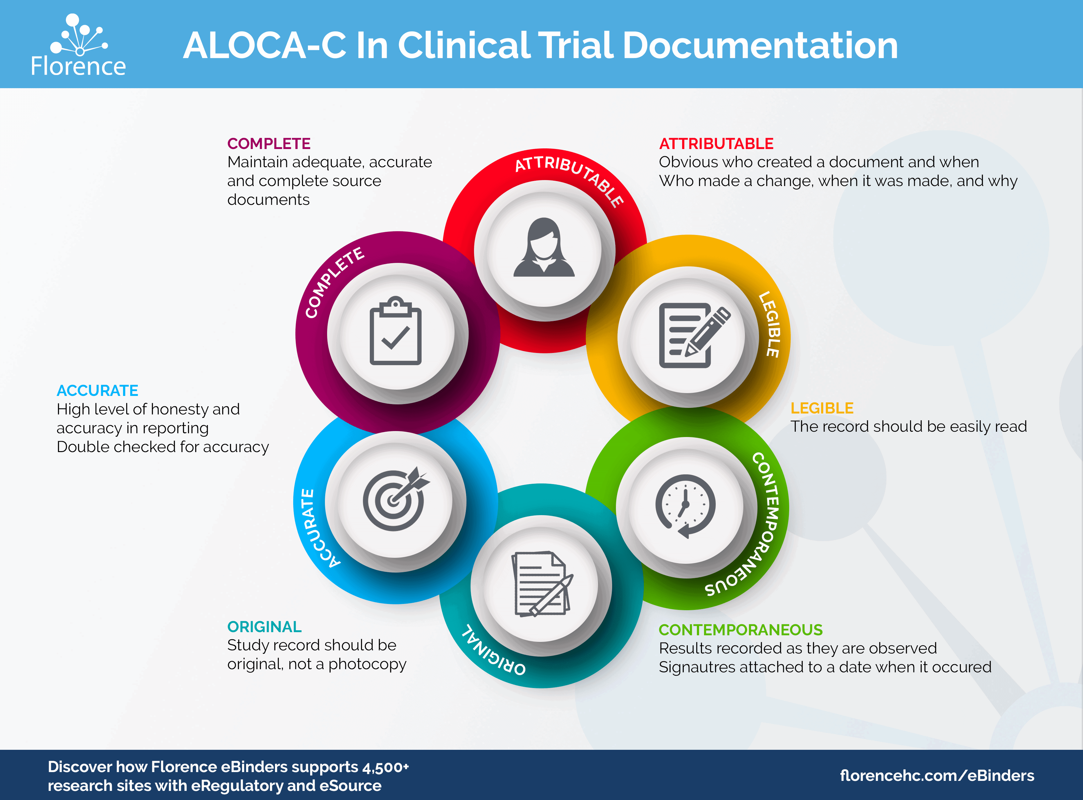 ALOCA-C in Clinical Trial Electronic Document Management