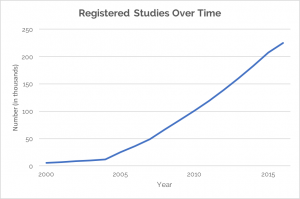 registered-studies