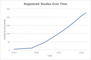 registered-studies