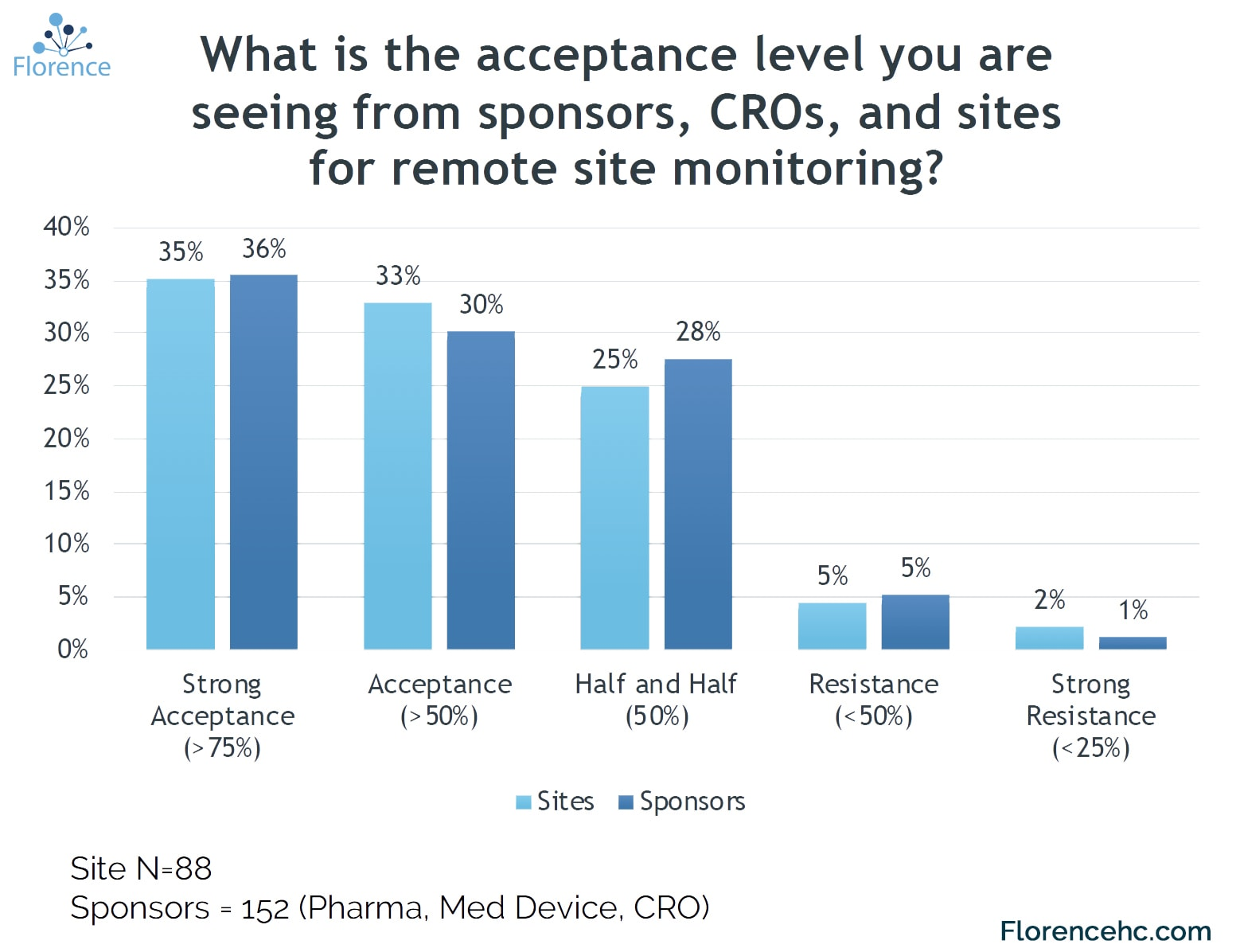 Remote Site Monitoring Acceptance Rate Graph in Clinical Trials