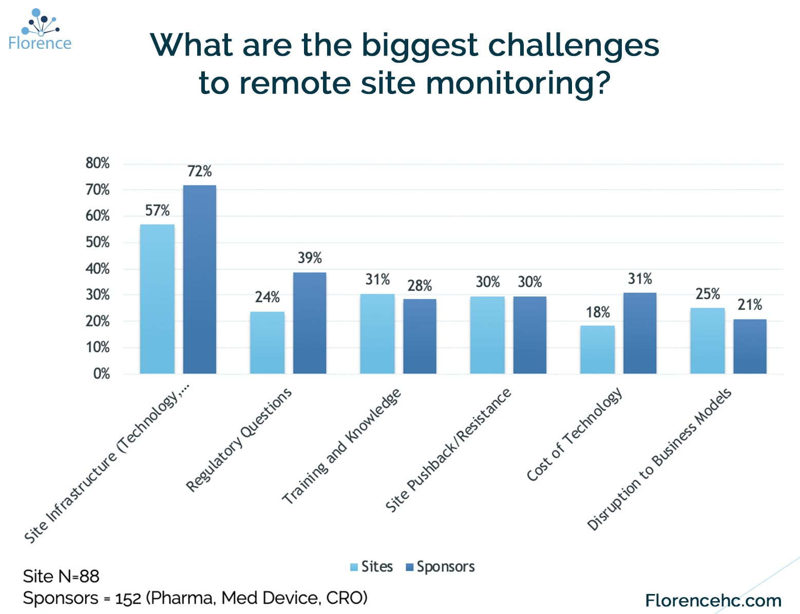 Remote Site Monitoring Challenges Florene Trends 2020
