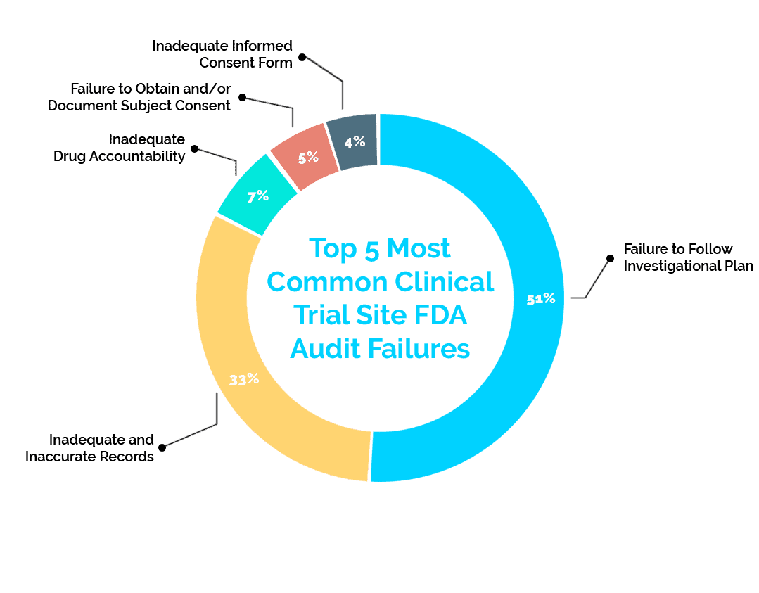 Top 5 Clinical Trial Site FDA Audit Failures